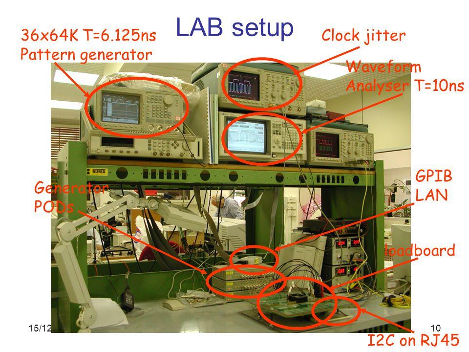 15/12/2003Riccardo Vari10 LAB setup 36x64K T=6.125ns Pattern generator Clock jitter Waveform Analyser T=10ns Generator PODs GPIB LAN loadboard I2C on RJ45