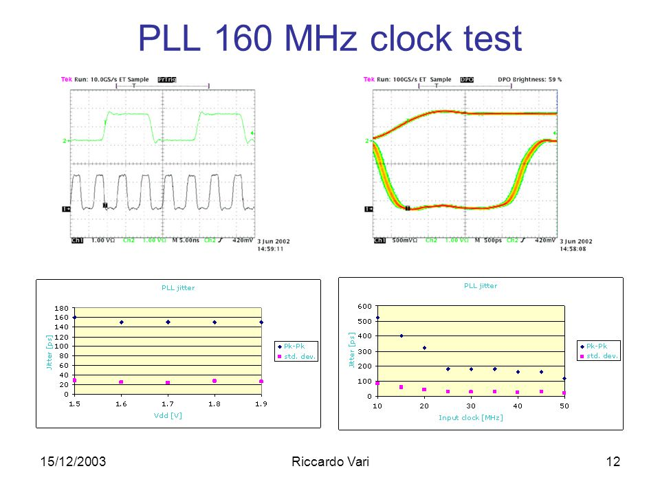 15/12/2003Riccardo Vari12 PLL 160 MHz clock test