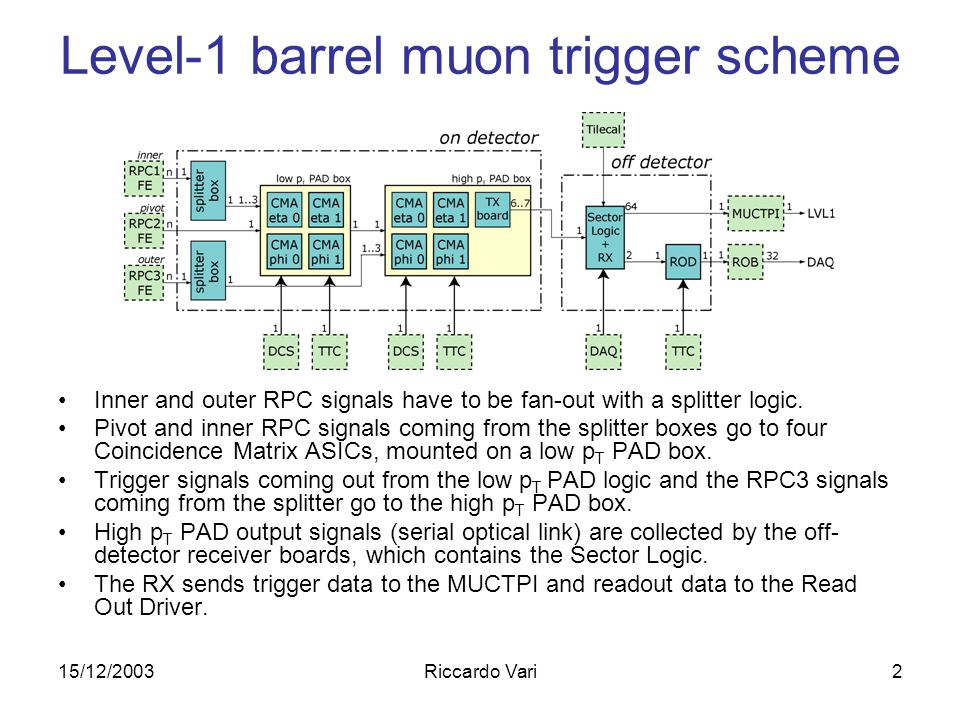 15/12/2003Riccardo Vari13 Trigger test Trigger test on a limited number of input channels, due to limitations on the laboratory setup: –Minimum pulse width measurement T wmin > 6.126 ns (12 ns in specs) Dead timer, pulse shaping and pipeline delay working according to specs.