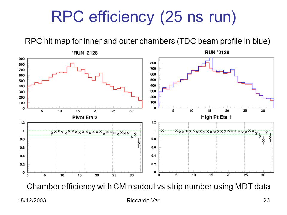 15/12/2003Riccardo Vari23 RPC efficiency (25 ns run) Chamber efficiency with CM readout vs strip number using MDT data RPC hit map for inner and outer chambers (TDC beam profile in blue)
