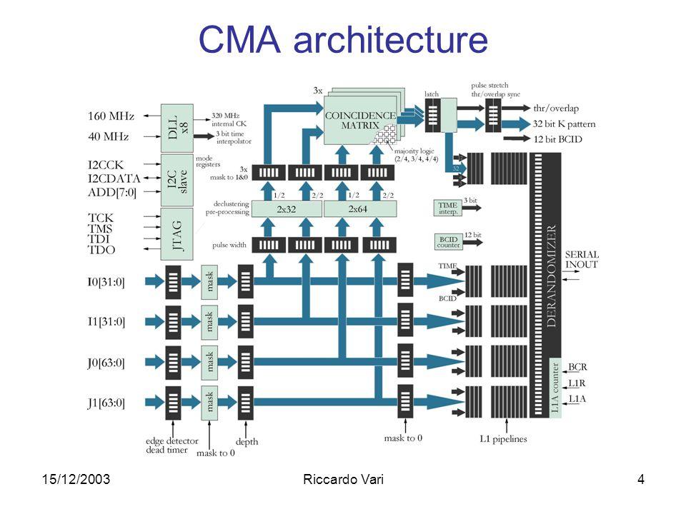 15/12/2003Riccardo Vari4 CMA architecture