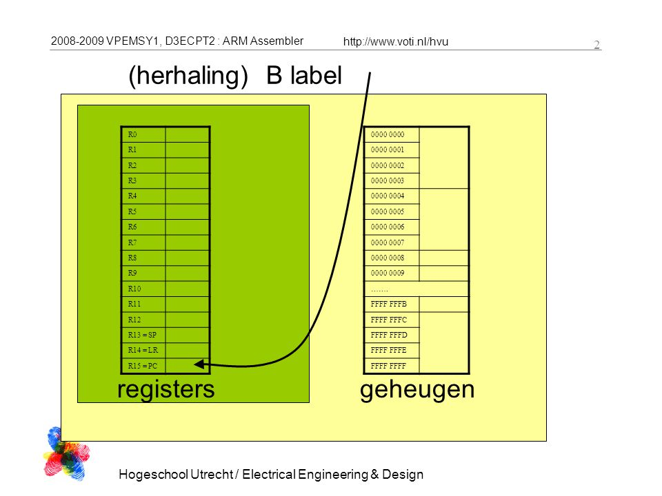 2008-2009 VPEMSY1, D3ECPT2 : ARM Assembler http://www.voti.nl/hvu Hogeschool Utrecht / Electrical Engineering & Design 2 (herhaling) B label R0 R1 R2