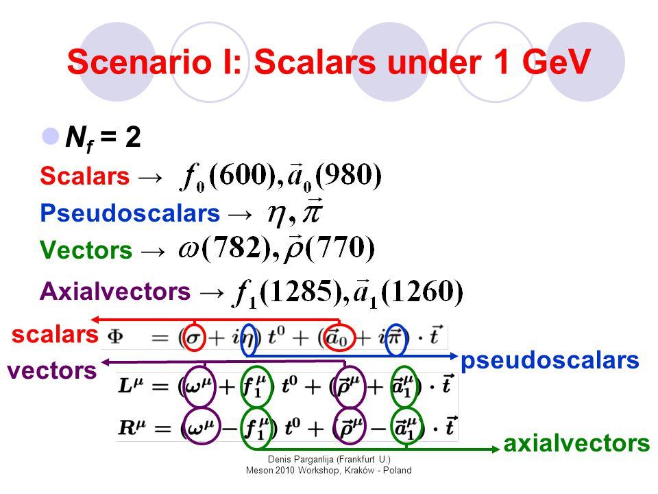 Denis Parganlija (Frankfurt U.) Meson 2010 Workshop, Kraków - Poland Scenario I: Scalars under 1 GeV N f = 2 Scalars → Pseudoscalars → Vectors → Axialvectors → scalars pseudoscalars vectors axialvectors