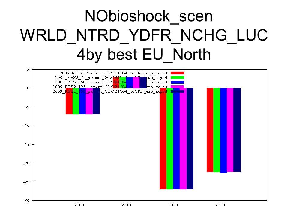 NObioshock_scen WRLD_NTRD_YDFR_NCHG_LUC 4by best EU_North