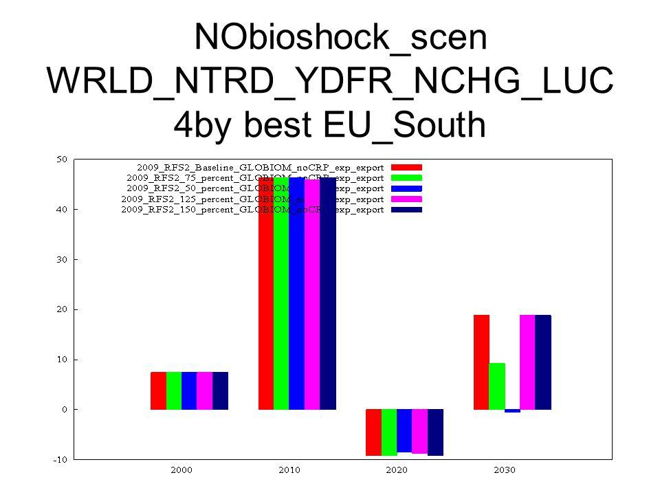 NObioshock_scen WRLD_NTRD_YDFR_NCHG_LUC 4by best EU_South
