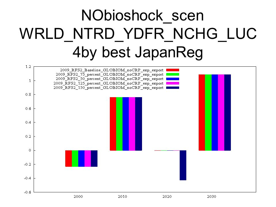 NObioshock_scen WRLD_NTRD_YDFR_NCHG_LUC 4by best JapanReg