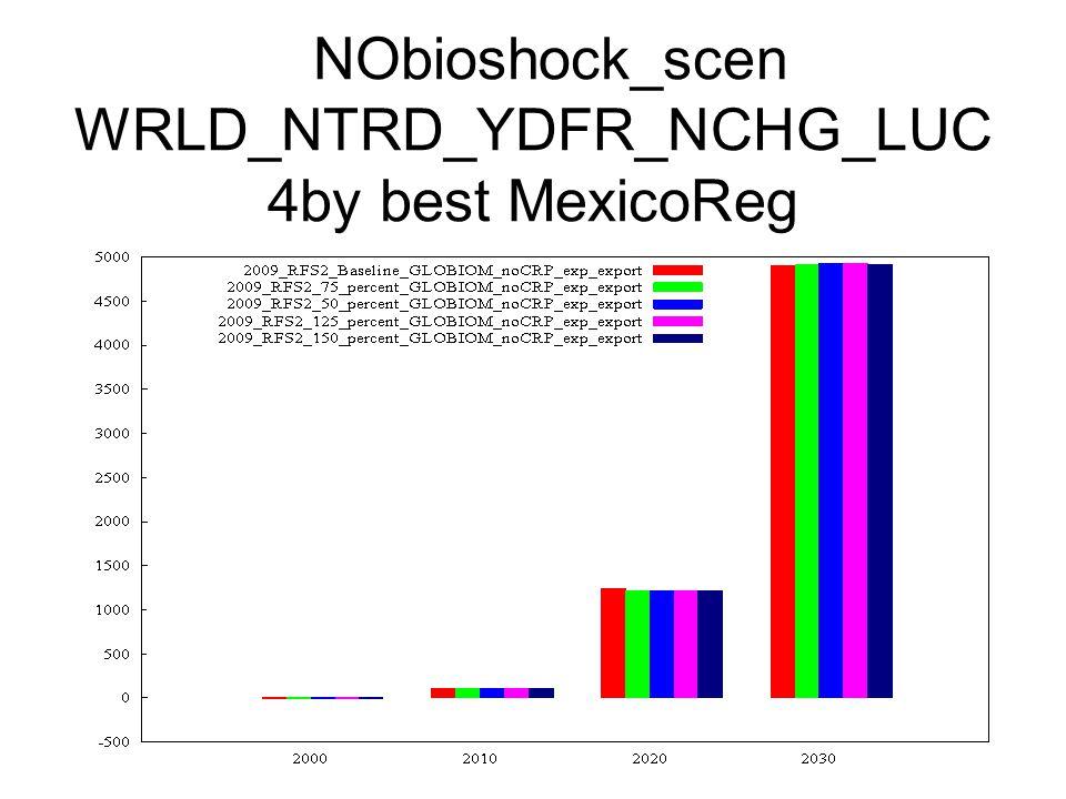 NObioshock_scen WRLD_NTRD_YDFR_NCHG_LUC 4by best MexicoReg