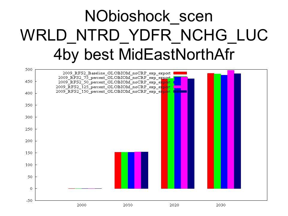 NObioshock_scen WRLD_NTRD_YDFR_NCHG_LUC 4by best MidEastNorthAfr