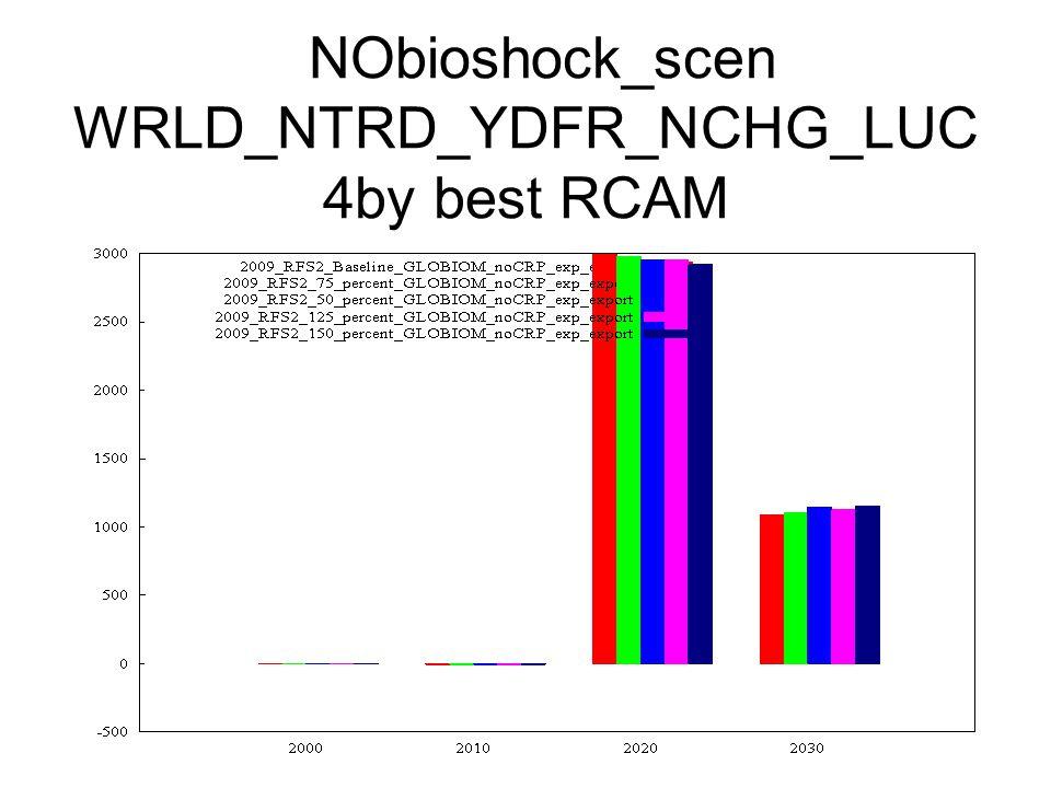 NObioshock_scen WRLD_NTRD_YDFR_NCHG_LUC 4by best RCAM
