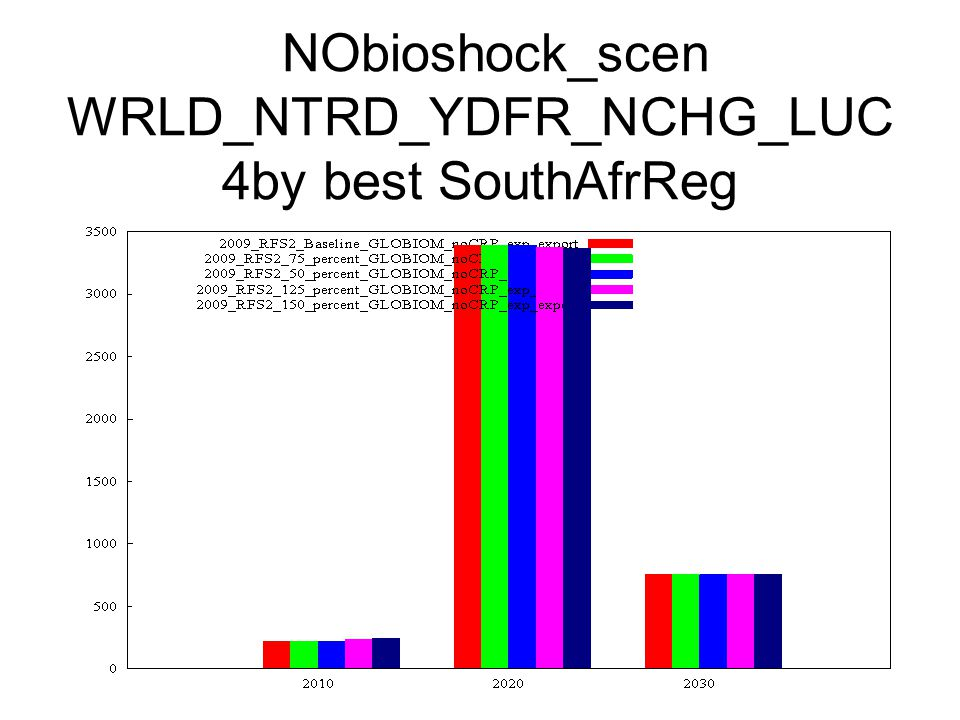 NObioshock_scen WRLD_NTRD_YDFR_NCHG_LUC 4by best SouthAfrReg