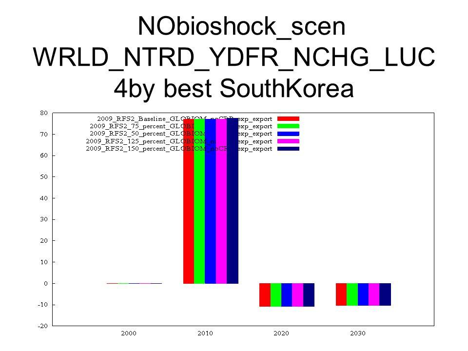 NObioshock_scen WRLD_NTRD_YDFR_NCHG_LUC 4by best SouthKorea