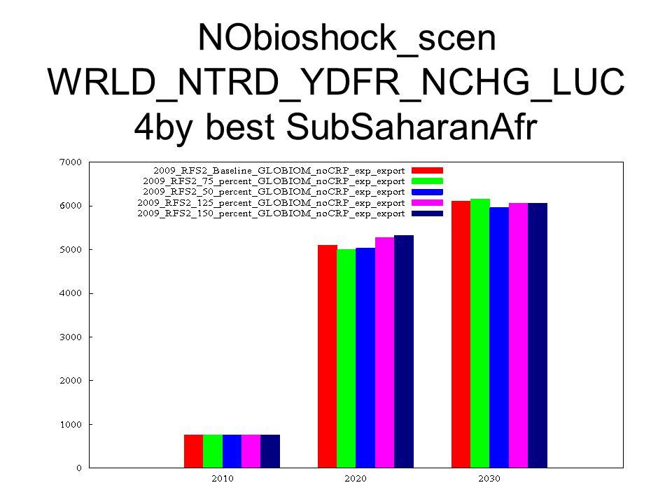 NObioshock_scen WRLD_NTRD_YDFR_NCHG_LUC 4by best SubSaharanAfr