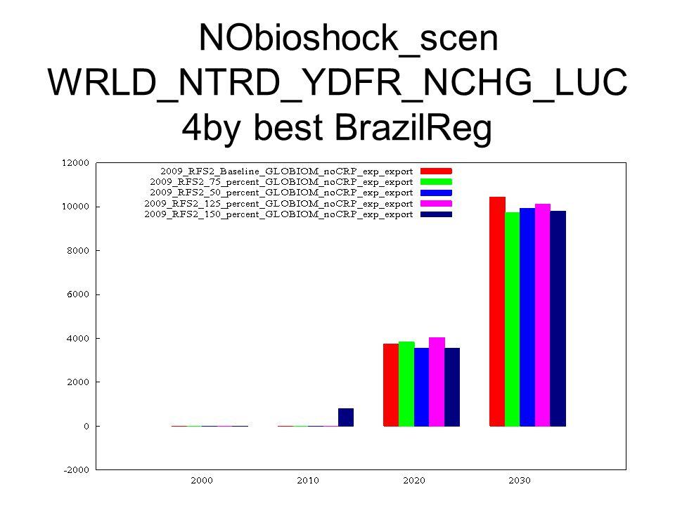 NObioshock_scen WRLD_NTRD_YDFR_NCHG_LUC 4by best BrazilReg
