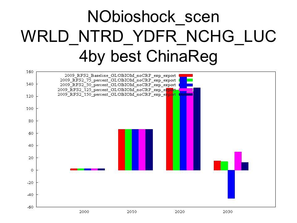 NObioshock_scen WRLD_NTRD_YDFR_NCHG_LUC 4by best ChinaReg