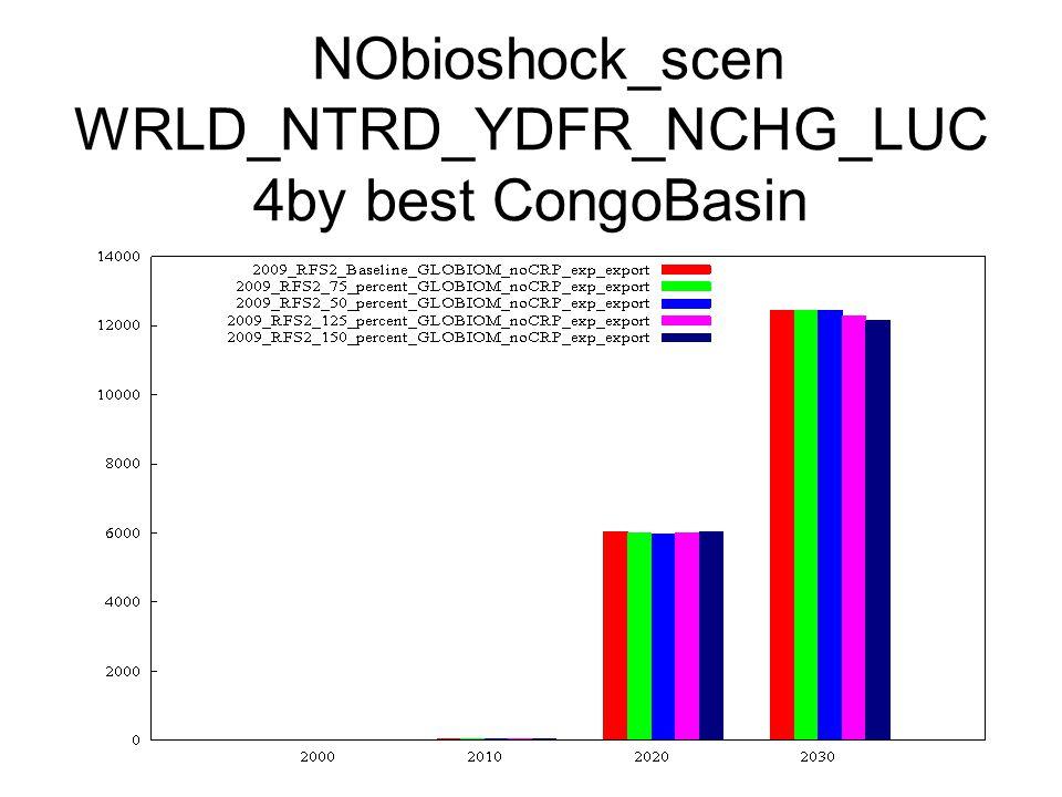 NObioshock_scen WRLD_NTRD_YDFR_NCHG_LUC 4by best CongoBasin