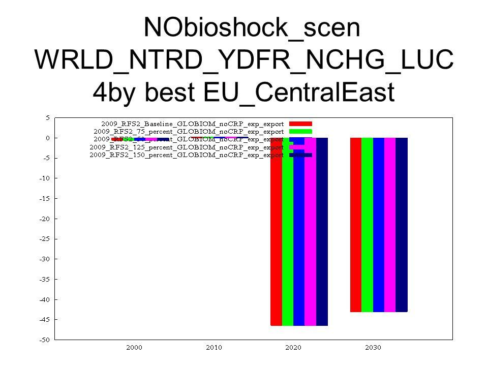 NObioshock_scen WRLD_NTRD_YDFR_NCHG_LUC 4by best EU_CentralEast