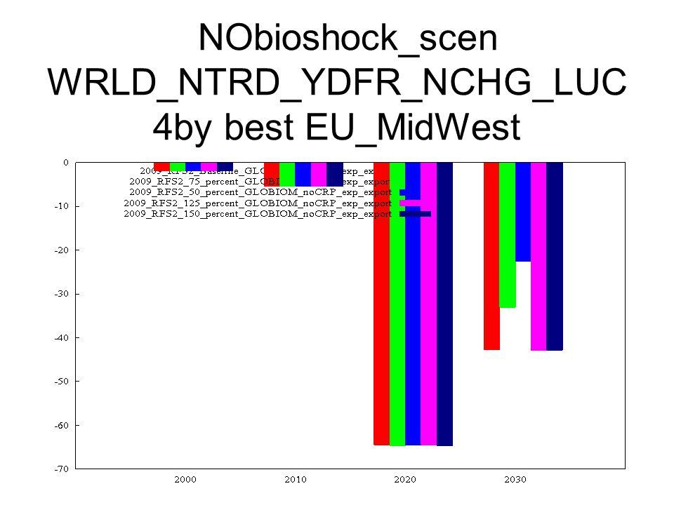 NObioshock_scen WRLD_NTRD_YDFR_NCHG_LUC 4by best EU_MidWest