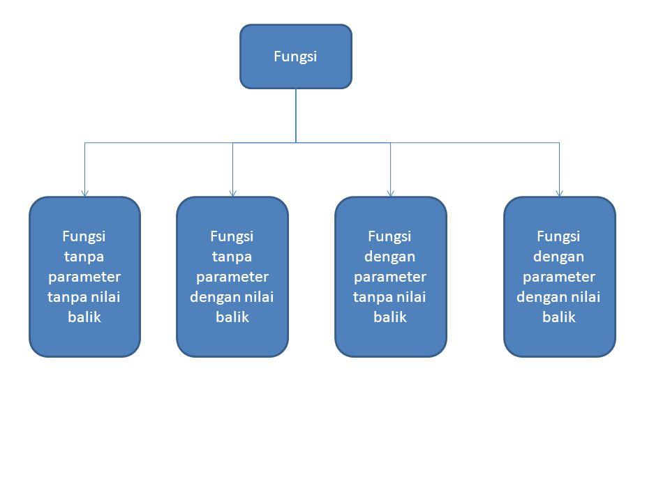 Fungsi Fungsi tanpa parameter tanpa nilai balik Fungsi tanpa parameter dengan nilai balik Fungsi dengan parameter tanpa nilai balik Fungsi dengan para
