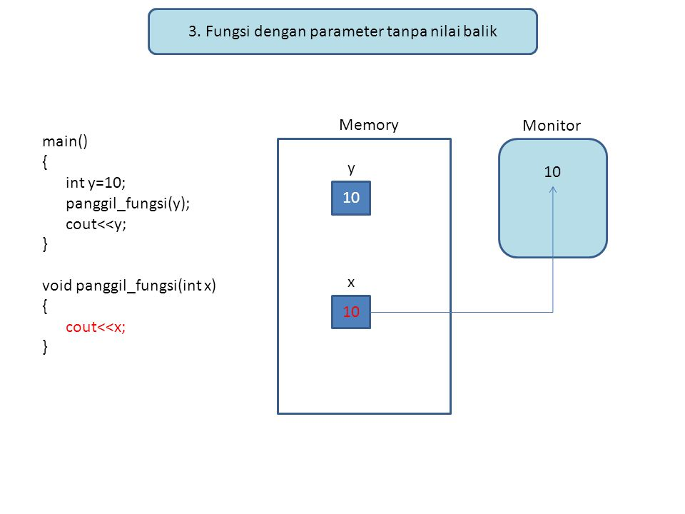 3. Fungsi dengan parameter tanpa nilai balik main() { int y=10; panggil_fungsi(y); cout<<y; } void panggil_fungsi(int x) { cout<<x; } Memory Monitor 1