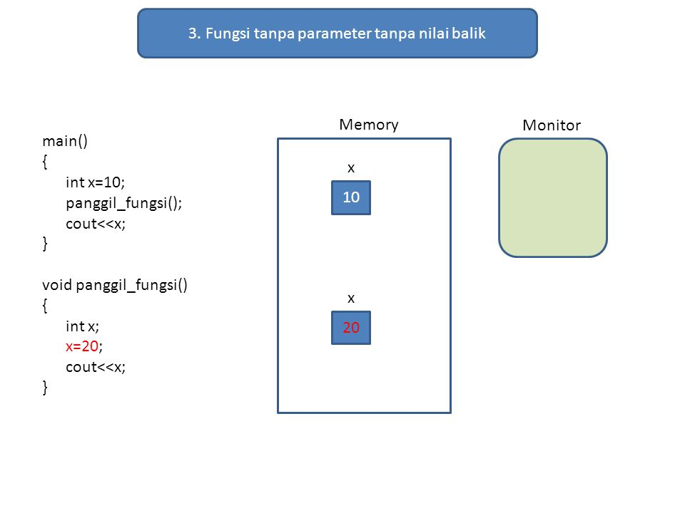 3. Fungsi tanpa parameter tanpa nilai balik main() { int x=10; panggil_fungsi(); cout<<x; } void panggil_fungsi() { int x; x=20; cout<<x; } Memory Mon