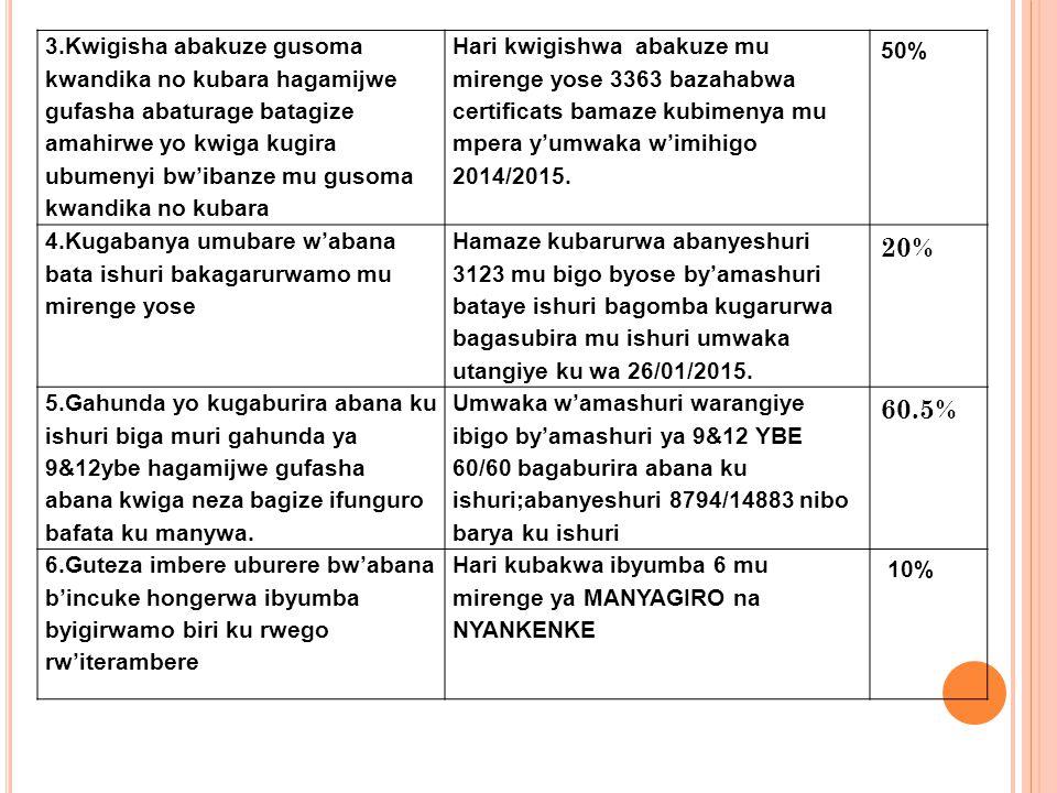 3.Kwigisha abakuze gusoma kwandika no kubara hagamijwe gufasha abaturage batagize amahirwe yo kwiga kugira ubumenyi bw'ibanze mu gusoma kwandika no kubara Hari kwigishwa abakuze mu mirenge yose 3363 bazahabwa certificats bamaze kubimenya mu mpera y'umwaka w'imihigo 2014/2015.