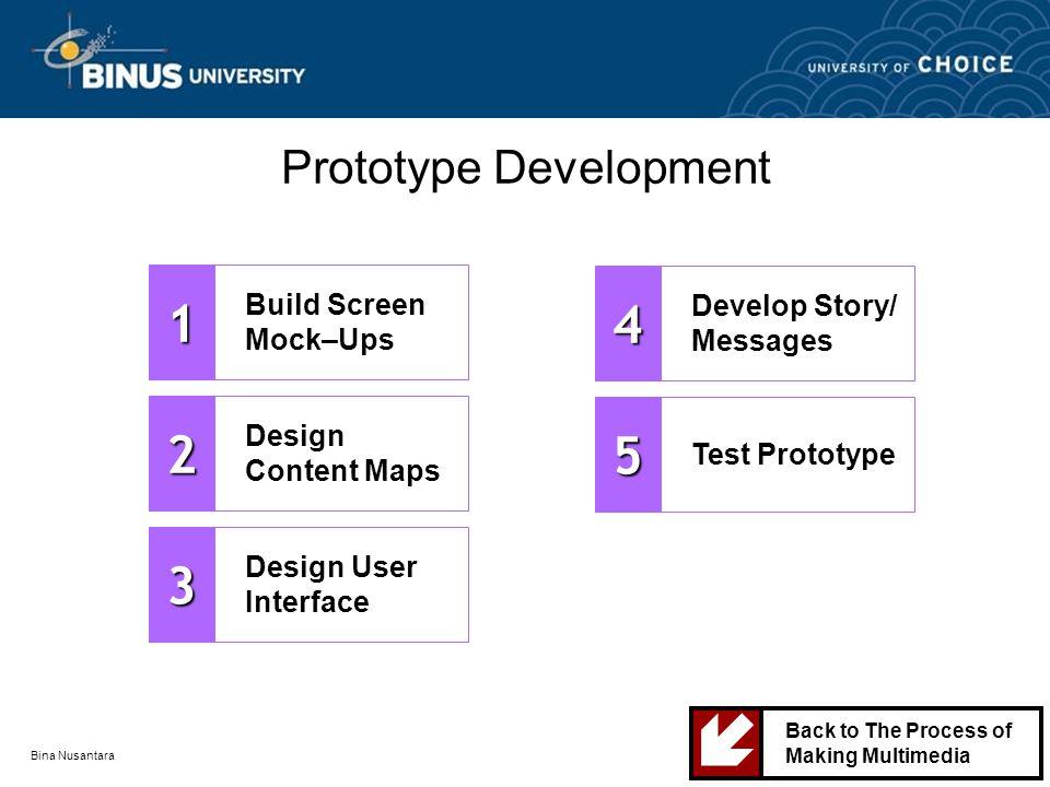 Bina Nusantara Prototype Development Build Screen Mock–Ups1 Design Content Maps2 Design User Interface3 Develop Story/ Messages4 Test Prototype5 Back to The Process of Making Multimedia 