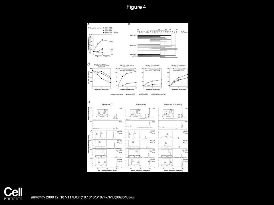 Figure 4 Immunity 2000 12, 107-117DOI: (10.1016/S1074-7613(00)80163-6)