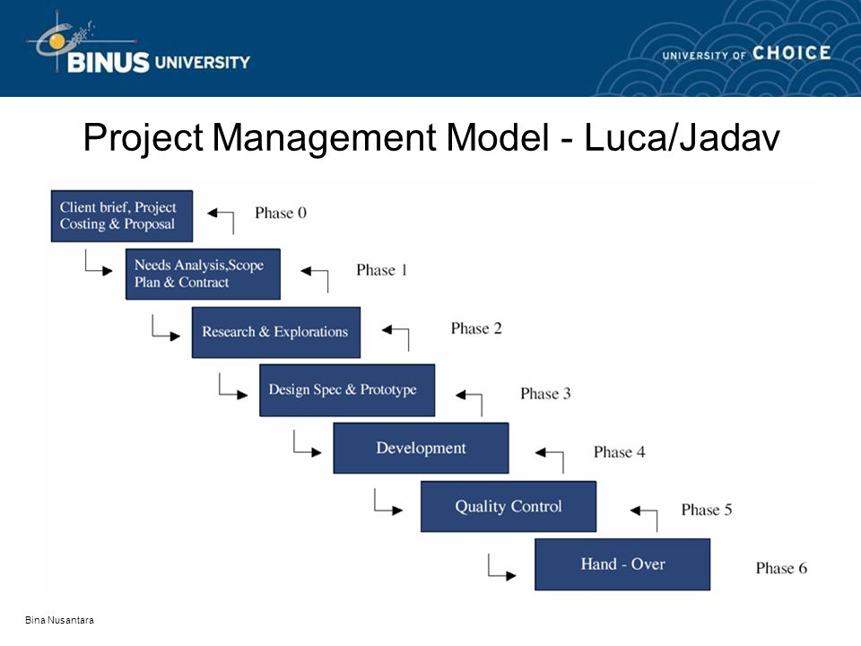 Bina Nusantara Project Management Model - Luca/Jadav
