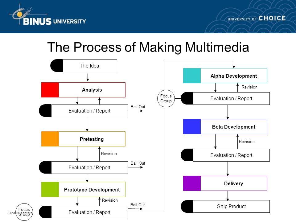 Bina Nusantara Analyze Analyze the Need1 Analyze the Cost2 Analyze the Content3 Analyze the Market4 Analyze the Technology5 Analyze the Delivery Medium6 Back to The Process of Making Multimedia 
