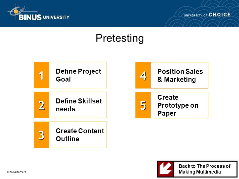 Bina Nusantara Pretesting Define Project Goal1 Define Skillset needs2 Create Content Outline3 Position Sales & Marketing4 Create Prototype on Paper5 Back to The Process of Making Multimedia 