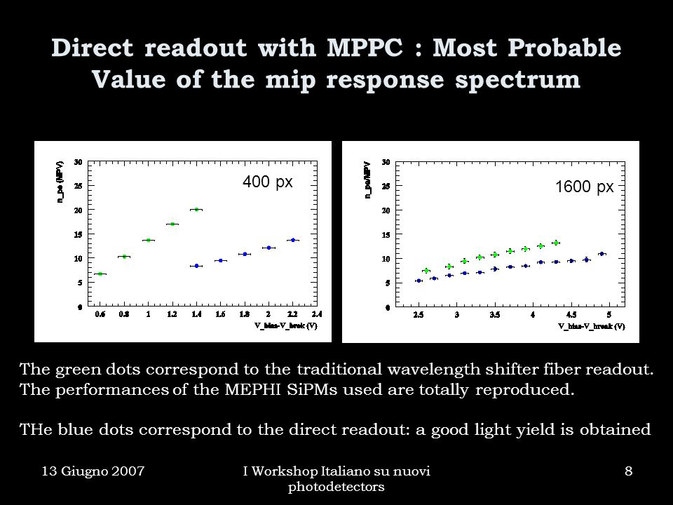 13 Giugno 2007I Workshop Italiano su nuovi photodetectors 8 Direct readout with MPPC : Most Probable Value of the mip response spectrum 400 px 1600 px The green dots correspond to the traditional wavelength shifter fiber readout.