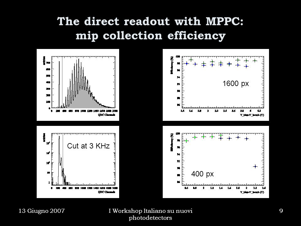 13 Giugno 2007I Workshop Italiano su nuovi photodetectors 9 The direct readout with MPPC: mip collection efficiency Cut at 3 KHz 400 px 1600 px