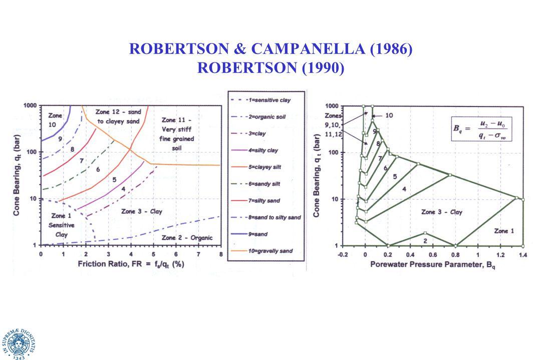 ROBERTSON & CAMPANELLA (1986) ROBERTSON (1990)