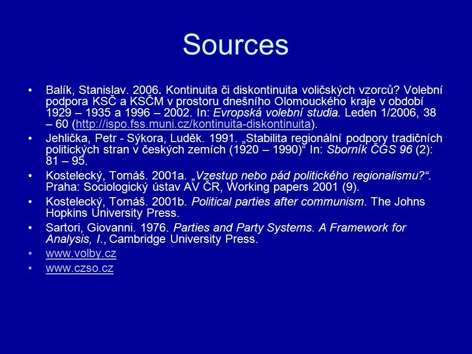 Sources Balík, Stanislav. 2006. Kontinuita či diskontinuita voličských vzorců.