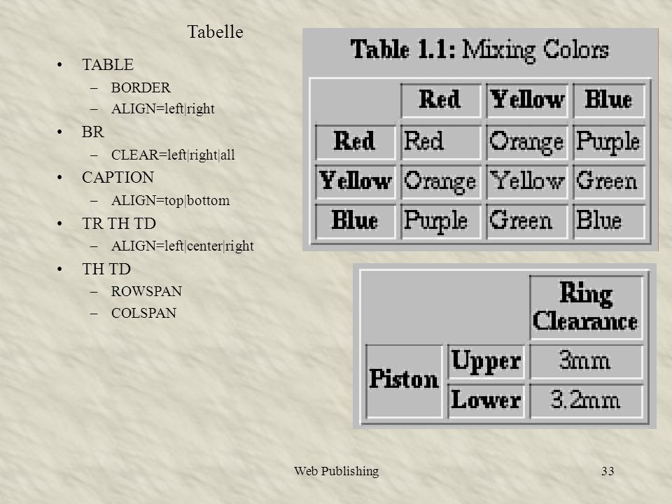 Web Publishing33 Tabelle TABLE –BORDER –ALIGN=left|right BR –CLEAR=left|right|all CAPTION –ALIGN=top|bottom TR TH TD –ALIGN=left|center|right TH TD –ROWSPAN –COLSPAN