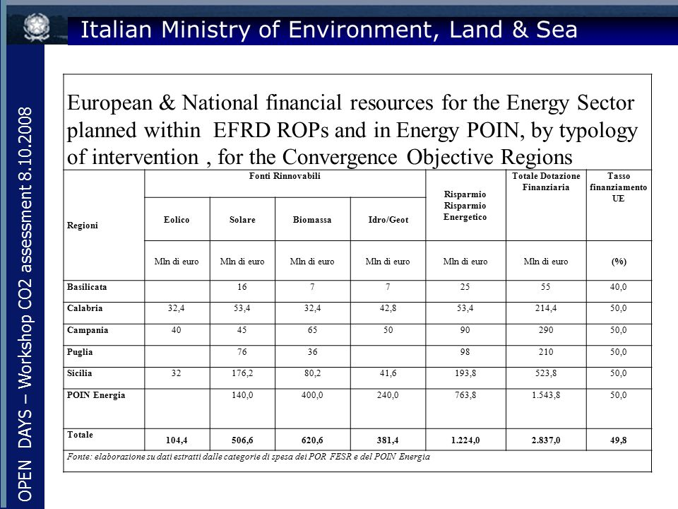 Italian Ministry of Environment, Land & Sea European & National financial resources for the Energy Sector planned within EFRD ROPs and in Energy POIN,