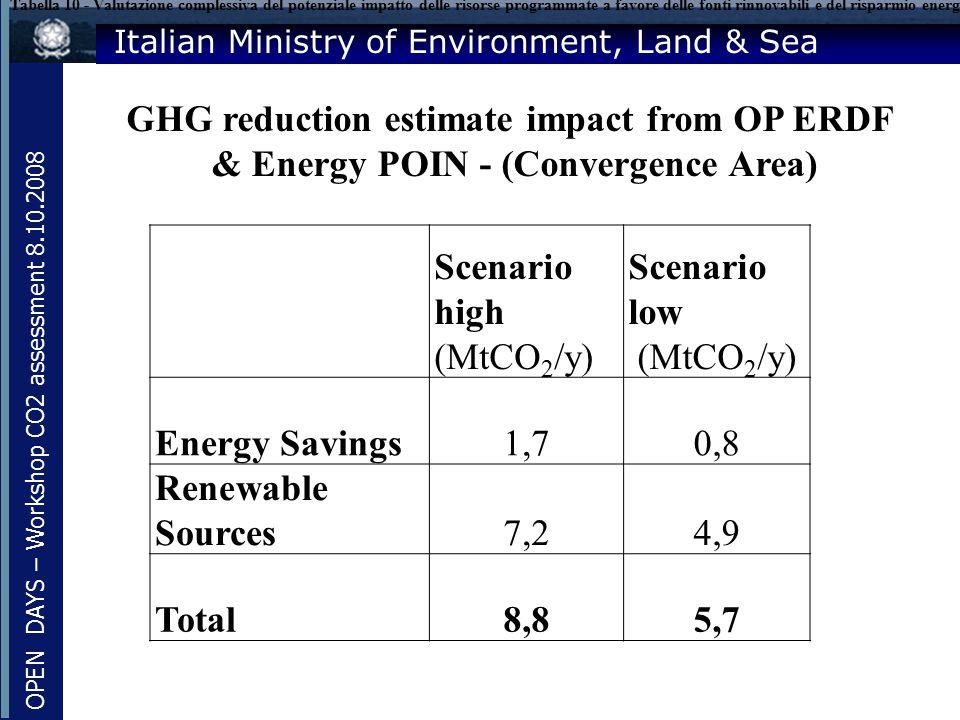 Italian Ministry of Environment, Land & Sea Scenario high (MtCO 2 /y) Scenario low (MtCO 2 /y) Energy Savings1,70,8 Renewable Sources7,24,9 Total8,85,