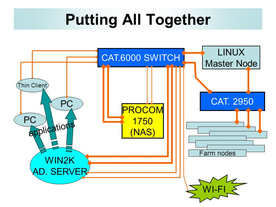 CAT. 2950 Putting All Together CAT.6000 SWITCH PROCOM 1750 (NAS) LINUX Master Node Farm nodes WIN2K AD. SERVER PC Thin Client WI-FI applications
