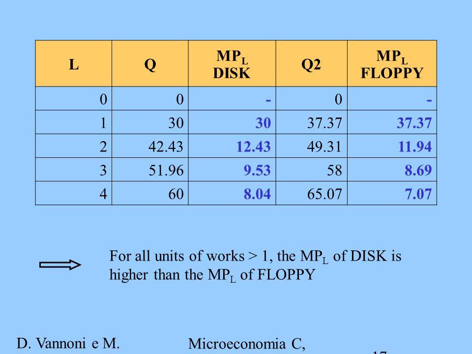 D. Vannoni e M. Piacenza Microeconomia C, A.A.