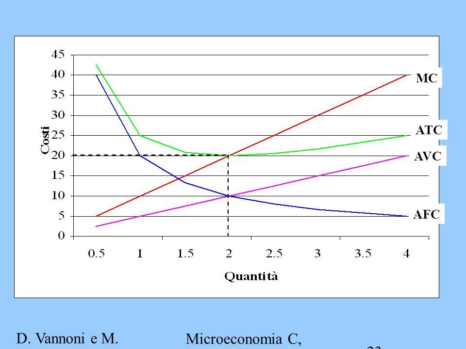 D. Vannoni e M. Piacenza Microeconomia C, A.A. 2007-2008 Esercitazione 2 23 ATC AVC MC AFC
