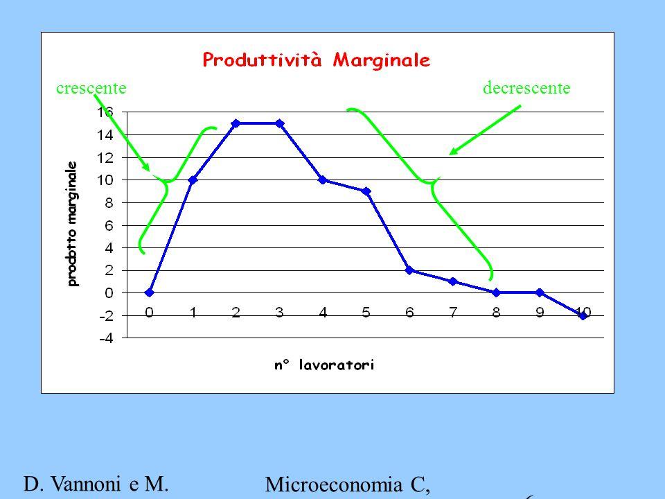 D. Vannoni e M. Piacenza Microeconomia C, A.A. 2007-2008 Esercitazione 2 6 crescentedecrescente