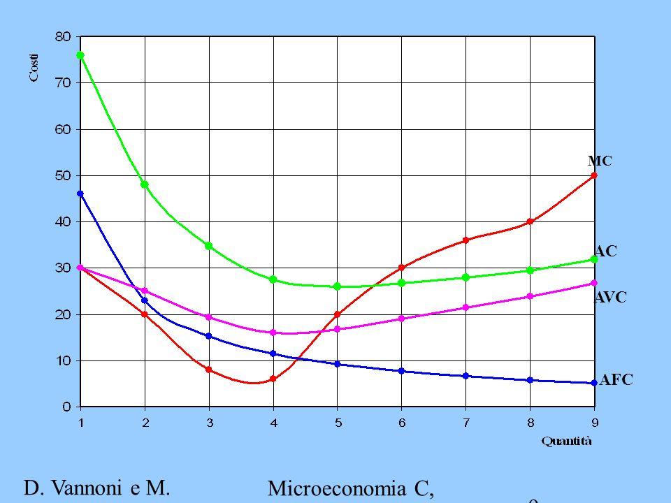 D. Vannoni e M. Piacenza Microeconomia C, A.A. 2007-2008 Esercitazione 2 9 MC AC AVC AFC