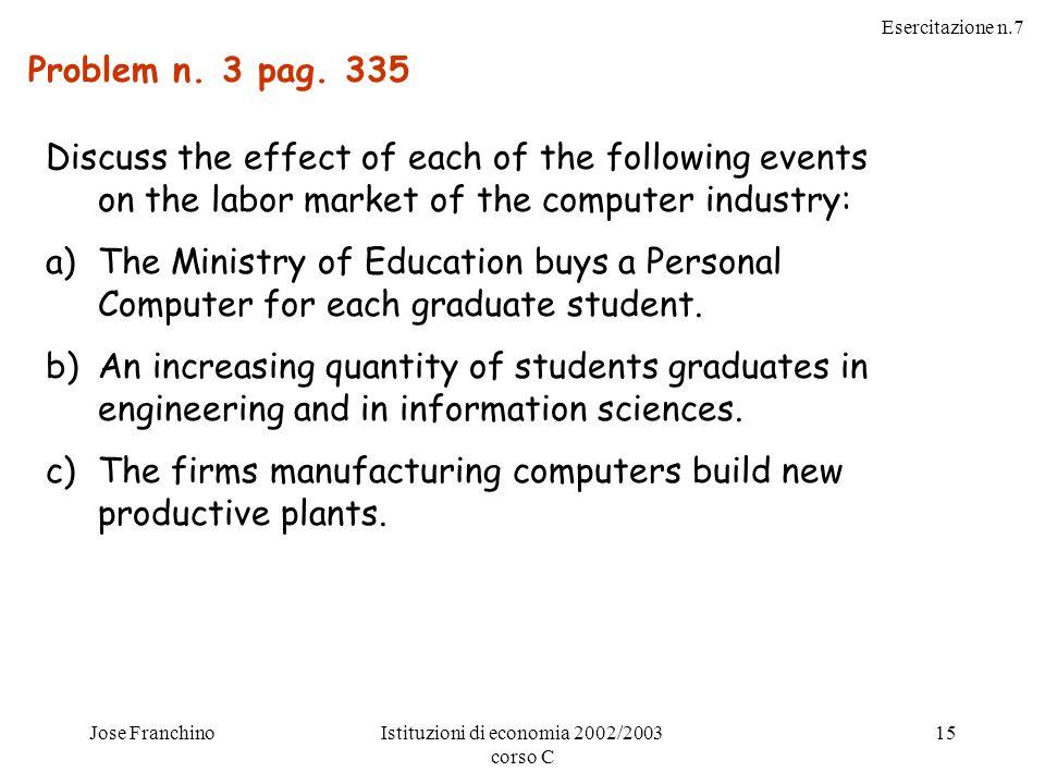 Esercitazione n.7 Jose FranchinoIstituzioni di economia 2002/2003 corso C 15 Problem n. 3 pag. 335 Discuss the effect of each of the following events