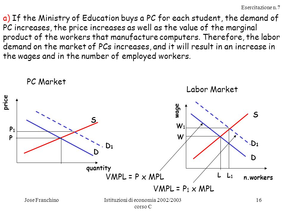 Esercitazione n.7 Jose FranchinoIstituzioni di economia 2002/2003 corso C 16 a) If the Ministry of Education buys a PC for each student, the demand of PC increases, the price increases as well as the value of the marginal product of the workers that manufacture computers.