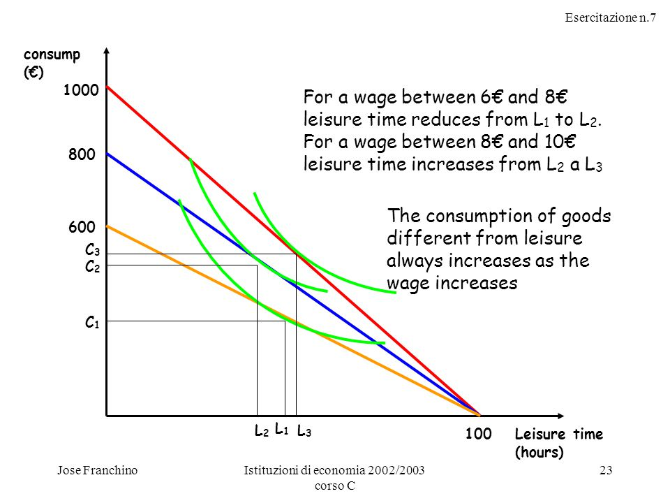 Esercitazione n.7 Jose FranchinoIstituzioni di economia 2002/2003 corso C 23 For a wage between 6€ and 8€ leisure time reduces from L 1 to L 2.