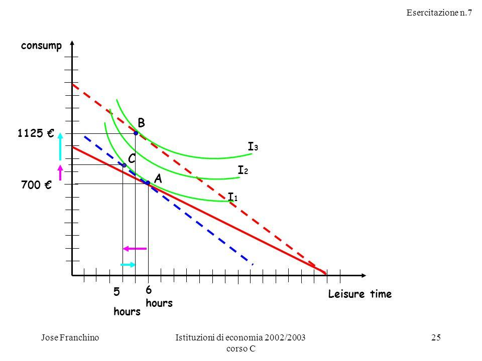 Esercitazione n.7 Jose FranchinoIstituzioni di economia 2002/2003 corso C 25 consump Leisure time I2I2 I3I3 I1I1 A 6 hours 700 € C 5 hours B 1125 €