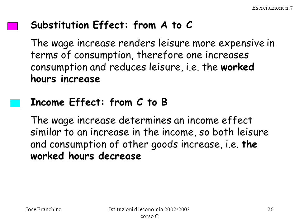Esercitazione n.7 Jose FranchinoIstituzioni di economia 2002/2003 corso C 26 Substitution Effect: from A to C The wage increase renders leisure more expensive in terms of consumption, therefore one increases consumption and reduces leisure, i.e.