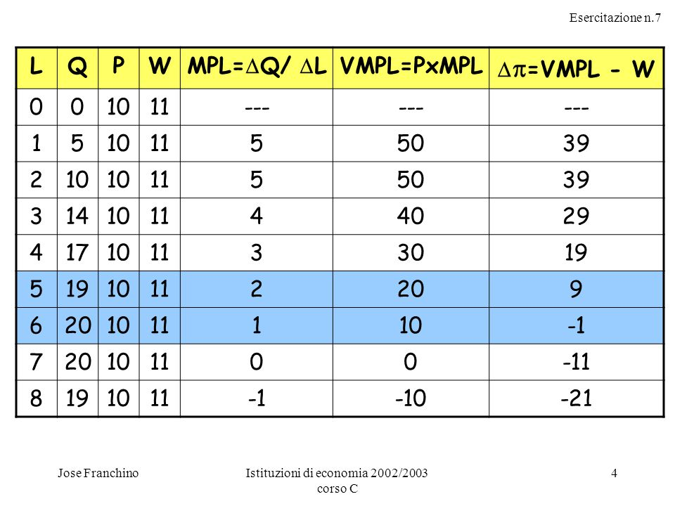 Esercitazione n.7 Jose FranchinoIstituzioni di economia 2002/2003 corso C 4 LQPW MPL=  Q/  L VMPL=PxMPL   =VMPL - W 001011--- 15101155039 210 1155039 314101144029 417101133019 5 10112209 6 1011110 720101100-11 8191011-10-21