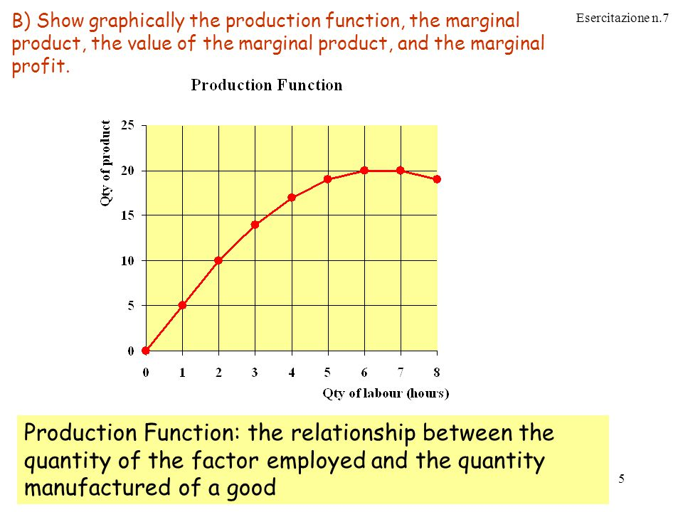Esercitazione n.7 Jose FranchinoIstituzioni di economia 2002/2003 corso C 5 Production Function: the relationship between the quantity of the factor employed and the quantity manufactured of a good B) Show graphically the production function, the marginal product, the value of the marginal product, and the marginal profit.