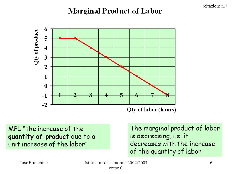 Esercitazione n.7 Jose FranchinoIstituzioni di economia 2002/2003 corso C 6 MPL: the increase of the quantity of product due to a unit increase of the labor The marginal product of labor is decreasing, i.e.